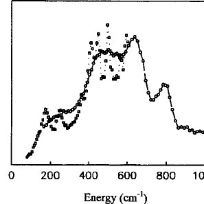 (PDF) Phonon Spectrum of ZnAl2O4 Spinel from Inelastic
