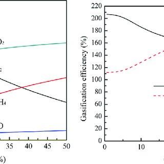 (PDF) High-Efficiency Gasification of Wheat Straw Black
