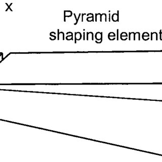 Cross-sectional view of the shaping system: (a) Divergence