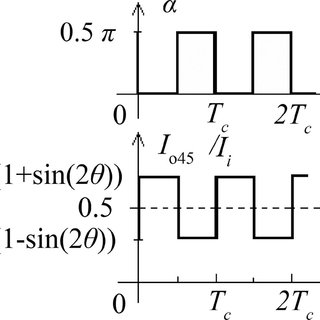 (PDF) Magneto-optic sensor by use of time-division