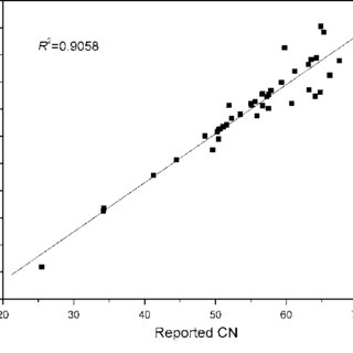 (PDF) Cetane Number Prediction of Biodiesel from the