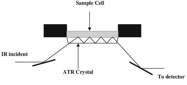 Schematic of a typical attenuated total reflectance cell