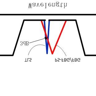 Configuration mode front panel. (1) Bragg grating set
