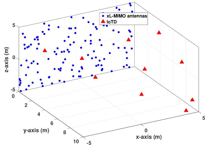 Simulation set-up with N antennas (blue circles) deployed
