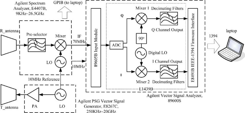 Block diagram of the instrument-based radar system