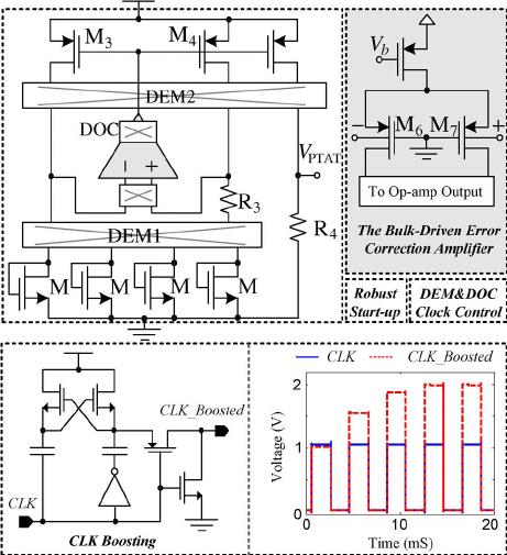 Block diagram of the individual PTAT voltage generator