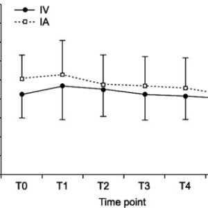 Changes of heart rate after protamine infusion (mean ± SD