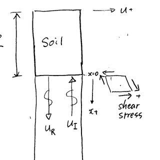 (PDF) 2D (plane-strain) dynamic soil-structure-interaction