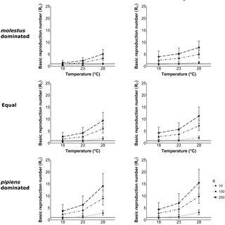 (PDF) Modelling West Nile virus transmission risk in