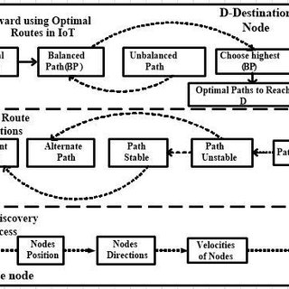 Block diagram of optimized route discovery process using