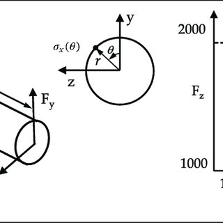 Structural element and a schematic failure envelope on the