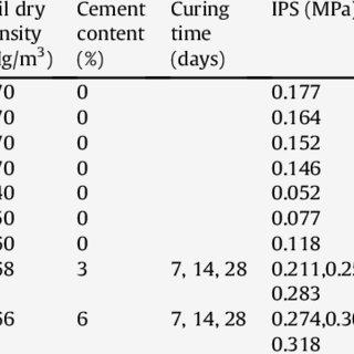 (PDF) Interfacial shear strength and mechanical behaviour