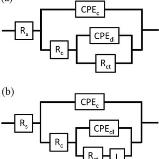 Equivalent circuit models for the simulation the EIS data