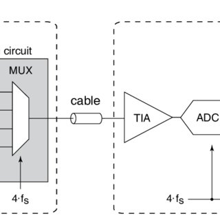 (PDF) A mixed-signal multiplexing system for cable-count