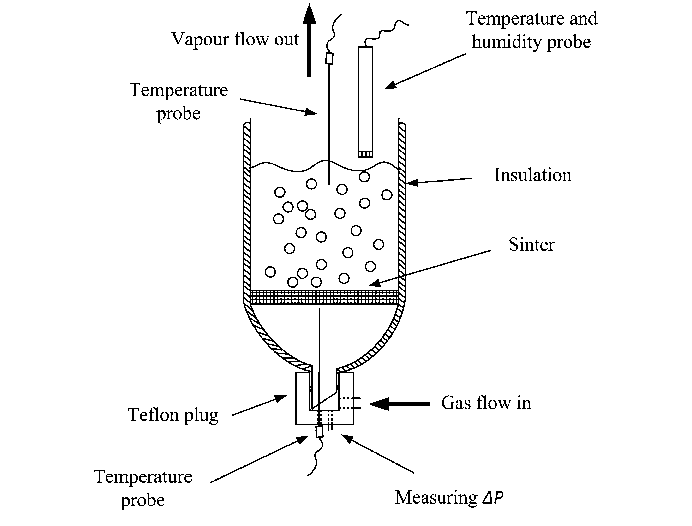 Schematic diagram of the glass bubble column evaporator