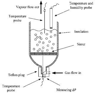 Schematic diagram of the glass bubble column evaporator