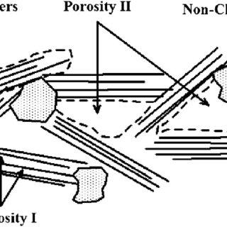(PDF) Poroelastic Dual-Porosity Dual-Permeability