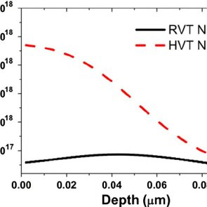 Body doping concentrations for RVT and HVT NMOS from front