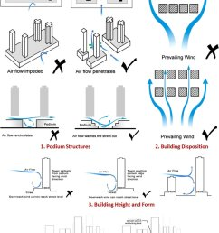 qualitative guidelines for enhancing air ventilation and microclimate at the building level  [ 850 x 1097 Pixel ]
