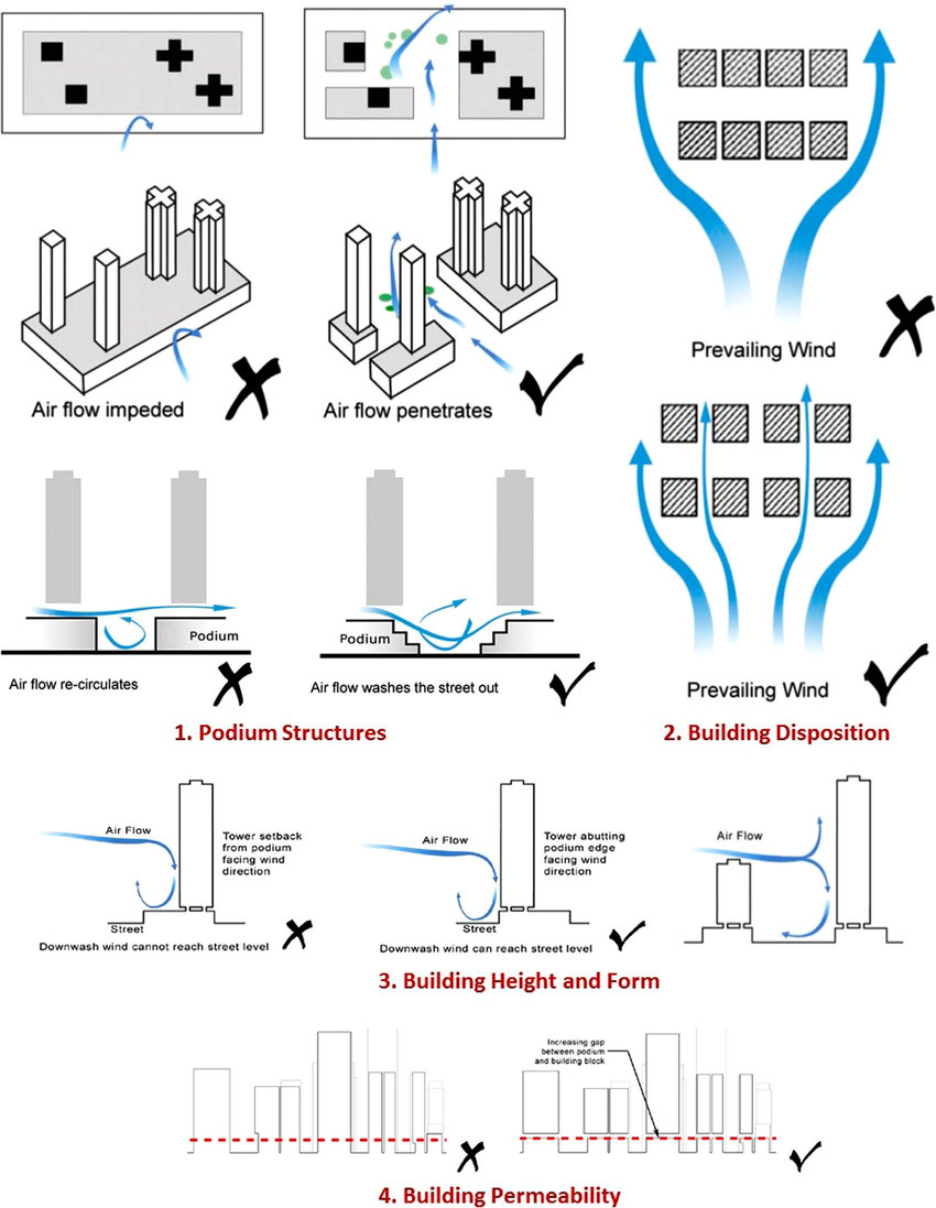 medium resolution of qualitative guidelines for enhancing air ventilation and microclimate at the building level
