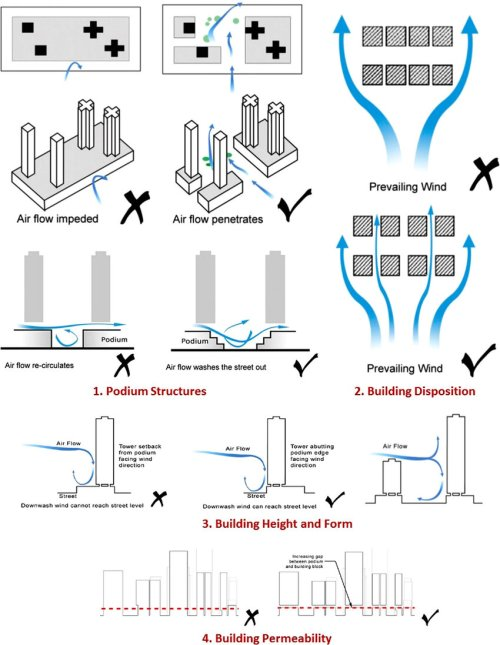 small resolution of qualitative guidelines for enhancing air ventilation and microclimate at the building level