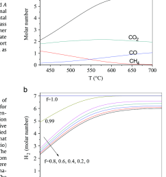 effect of temperature on hydrogen production by glycerol steam reforming a without and  [ 813 x 1093 Pixel ]