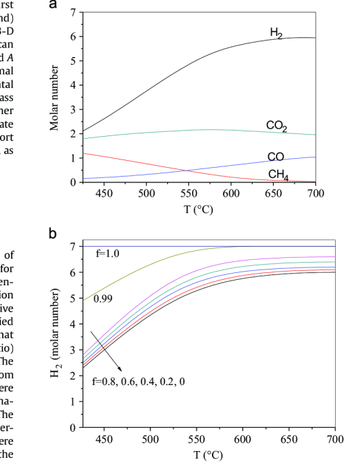small resolution of effect of temperature on hydrogen production by glycerol steam reforming a without and