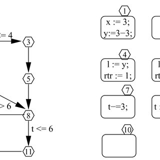 Control flow graph of a C code and its dominator tree