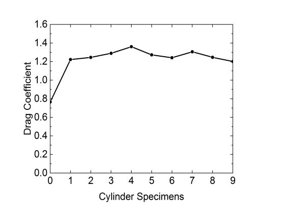 Drag coefficient of cylinder specimens measured