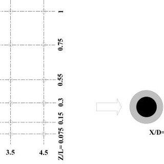 Circular-cylinder wake at Re = 155; smoke wire at ( a ) x