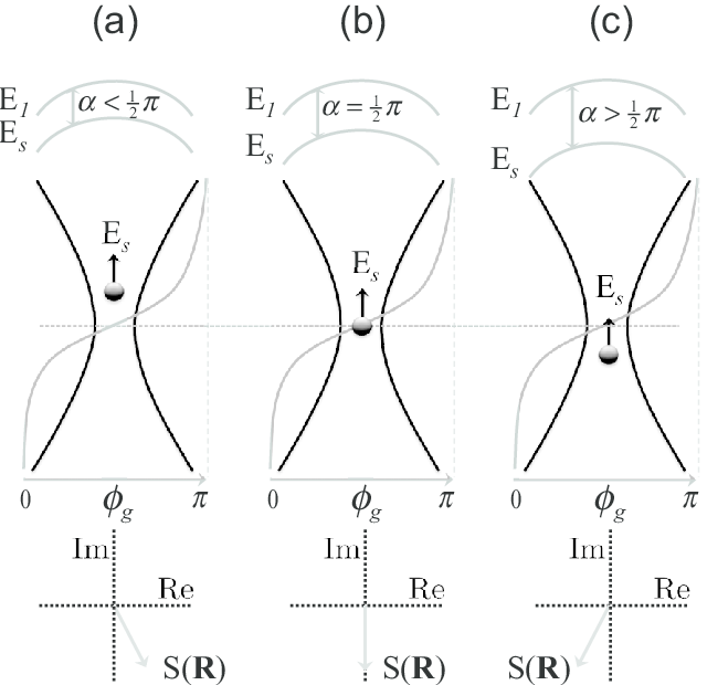 Principle of position-dependent phase shift. The Gouy