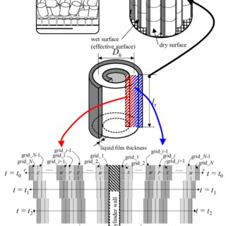 (PDF) Performance Analysis on the Adiabatic Absorbers of