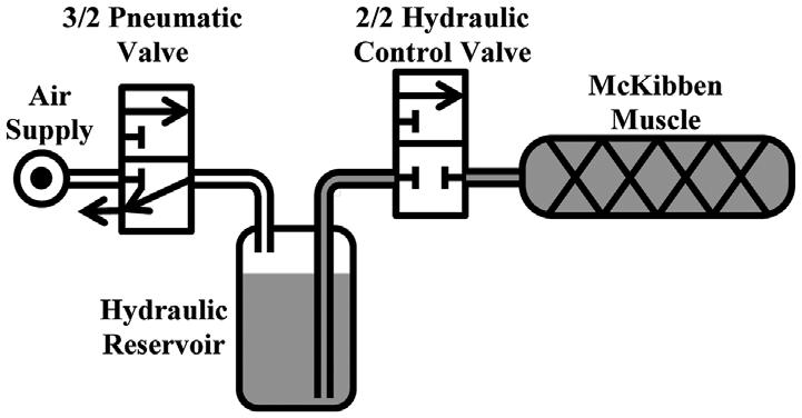 experimental set-up pneumatic/hydraulic circuit diagram