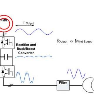 Diagram of permanent magnet synchronous generator