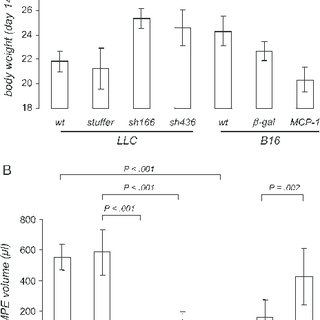 Survival of C57BL/6 mice after intrapleural injection of
