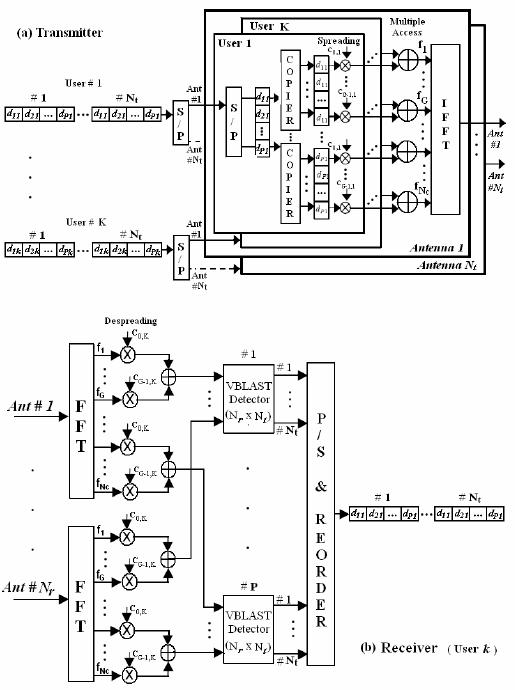 Block diagram of a downlink MIMO MC-CDMA system