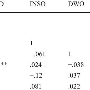 (PDF) Board of directors' effects on financial distress
