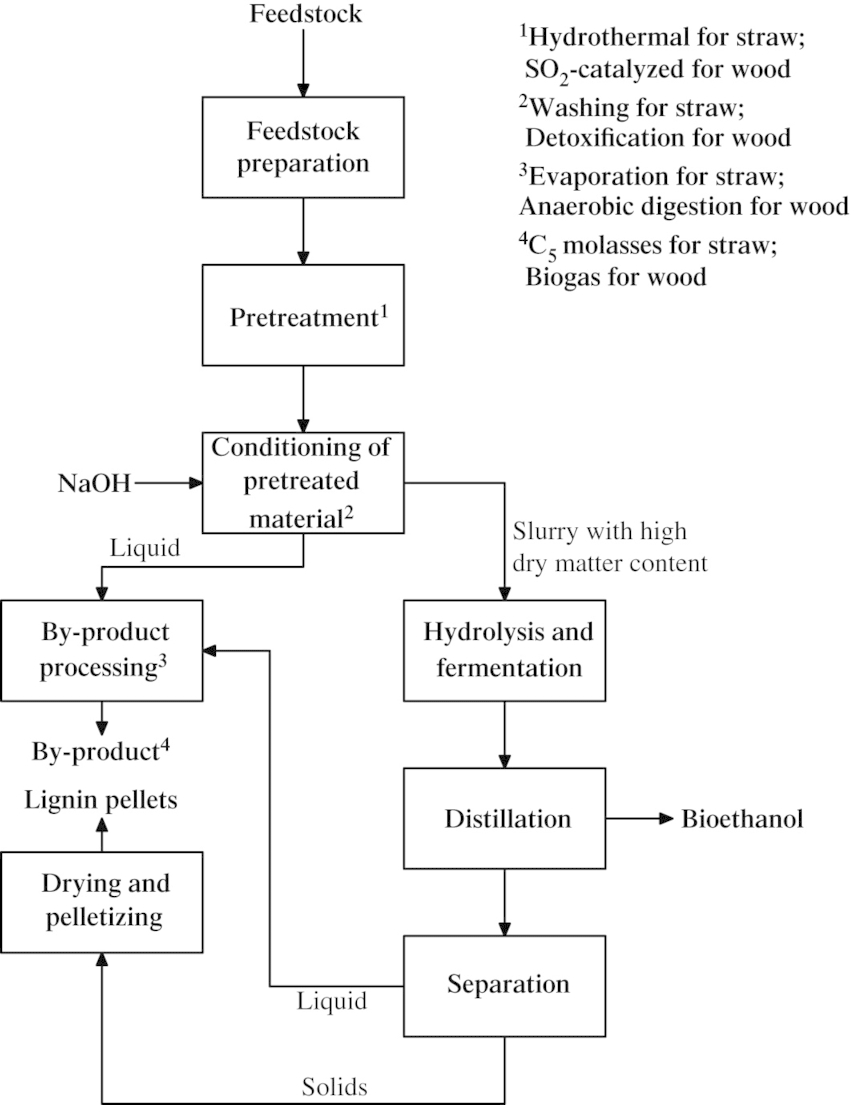 hight resolution of conceptual process flow diagram for the production of ethanol from lignocellulosic feedstock differences in the