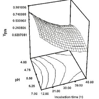 (PDF) Enhancement and Optimization of Exopolysaccharide