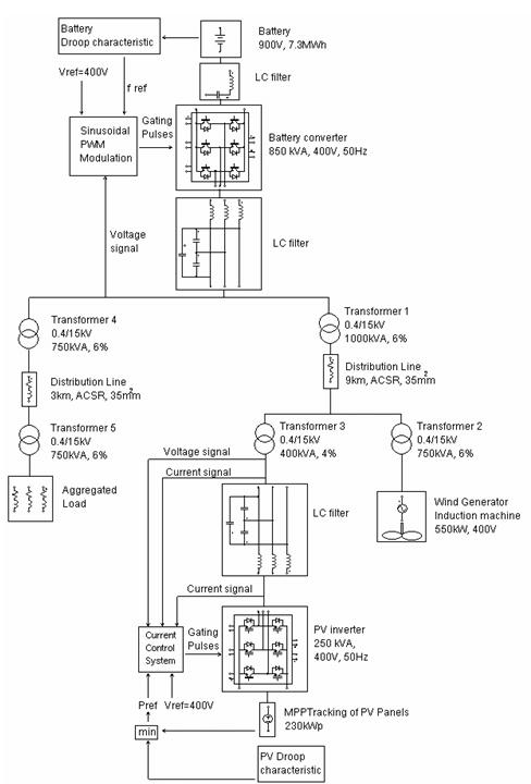 Single-line diagram of the investigated micro grid
