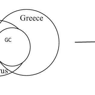 (PDF) Social Identity in a divided Cyprus. In In S