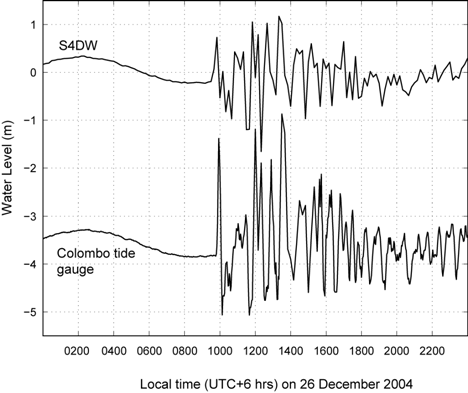 Time series of the water level record from Colombo, Sri