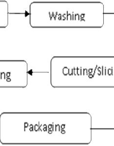 Flow diagram of potato flour production also download scientific rh researchgate