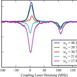 (a) Energy level scheme in caesium used experimentally. n