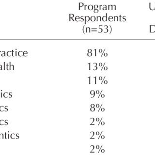 (PDF) Long-Term Outcomes of a Dental Postbaccalaureate