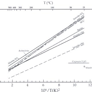 Comparison of the temperature dependence of oxygen isotope