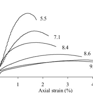 (PDF) Unsaturated characteristics of rammed earth