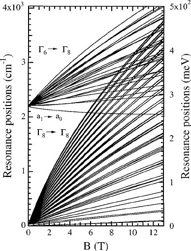 Predicted resonance positions for the experiment shown in