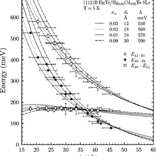 Experimental and theoretical absorption coefficients of