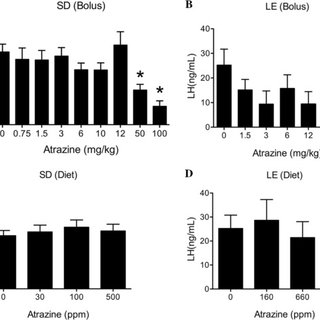 (PDF) The Effect of Atrazine Administered by Gavage or in